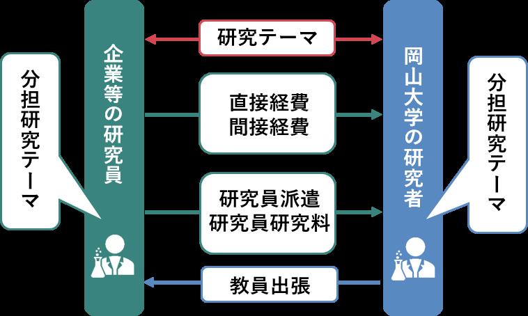 共同研究および共同研究員 | 岡山大学研究推進機構