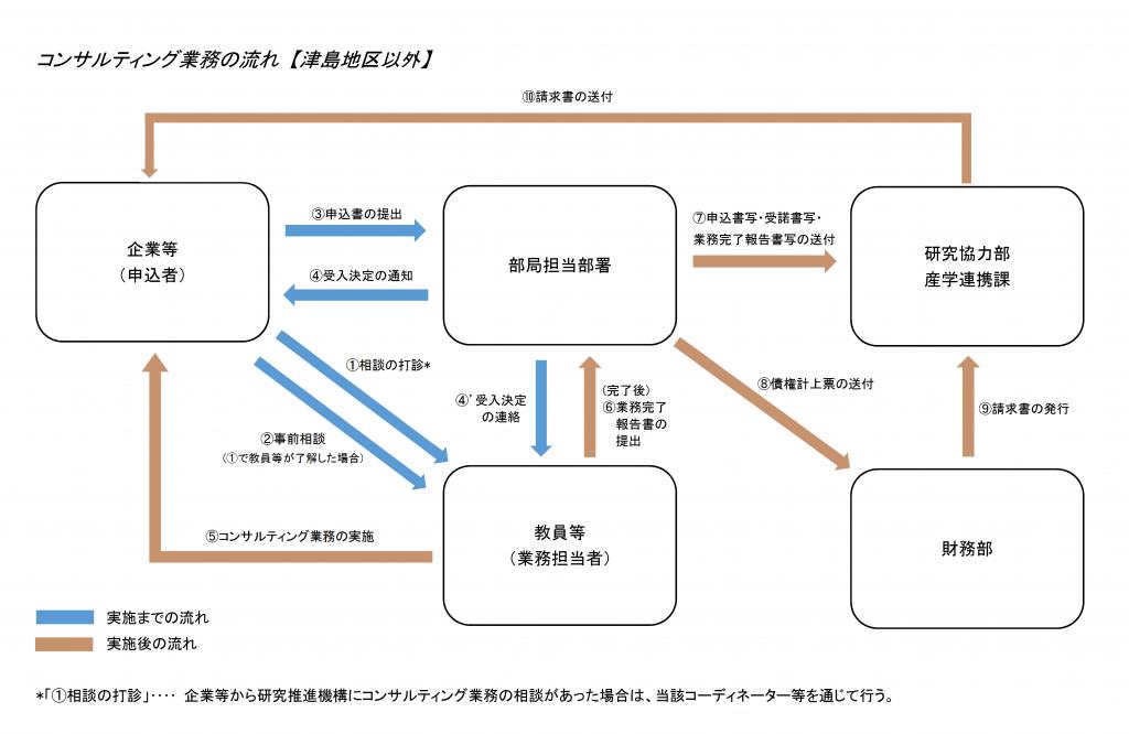 コンサルティング業務の流れ(津島地区以外)