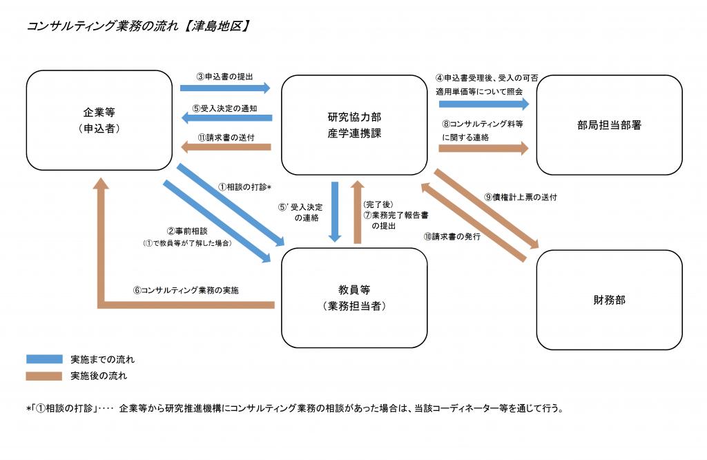 コンサルティング業務の流れ(津島地区)