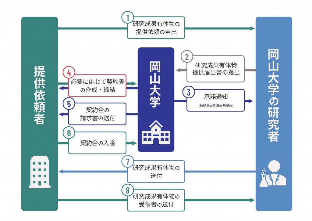 図12_研究成果有体物の提供(提供先の依頼に基づく提供の場合)