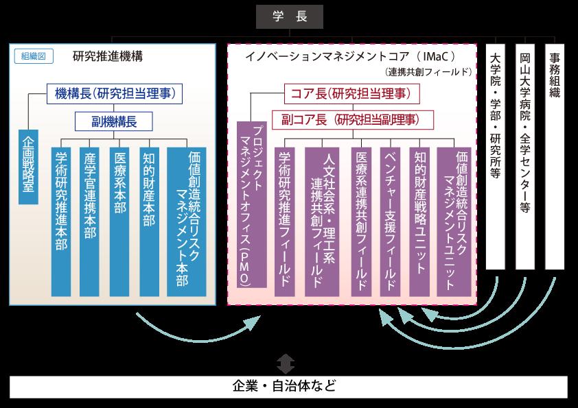体制図(2021年10月1日現在)